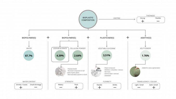 AmberLaminaria_BioplasticChosenRecipe